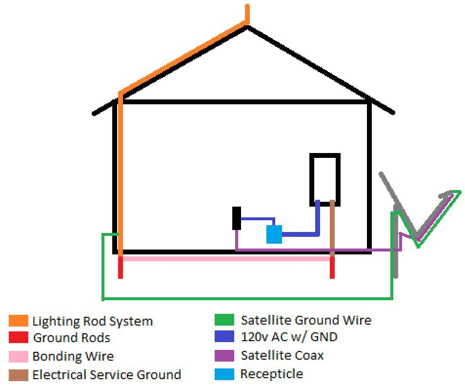 From My Understanding Lps Are Required By Nec To Be Bonded The Homes Grounding System Ring As Well Have It S Own Rod 250 106