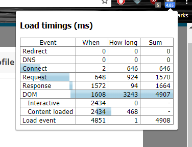 Community Load Time