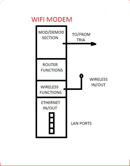 WiFi modem main.png