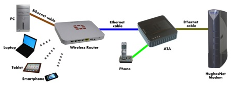 Connections with Wireless Router.png