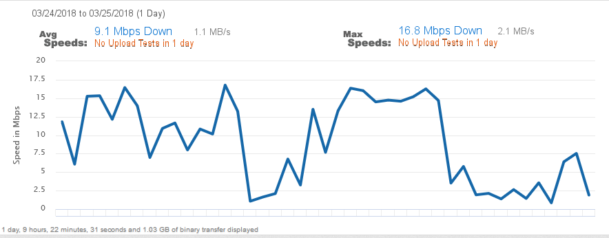 -2018-3-25 JEANNE H Speed Test later afternoon Graph.png