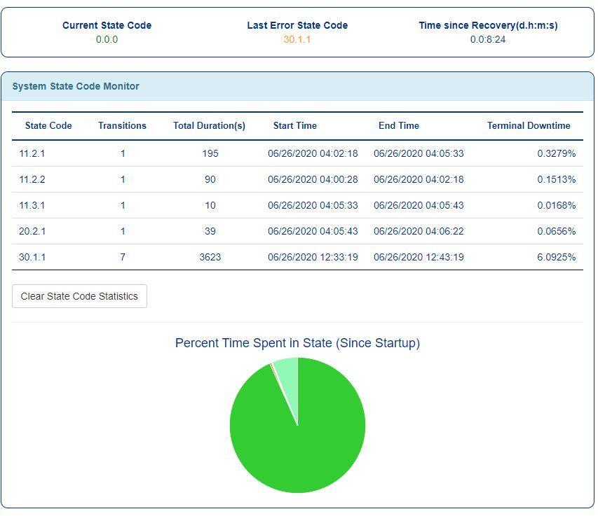 state code monitor 6-26 8 am.JPG