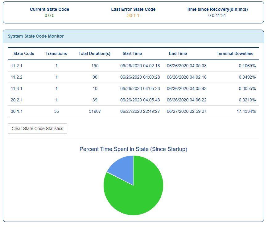 state code monitor 6-27 6 pm.JPG