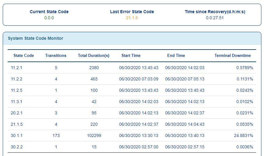 state code monitor 6-30 930 am.JPG