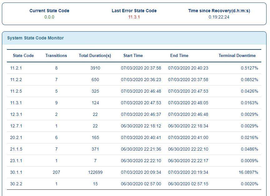state code monitor 7-4 11 am.JPG