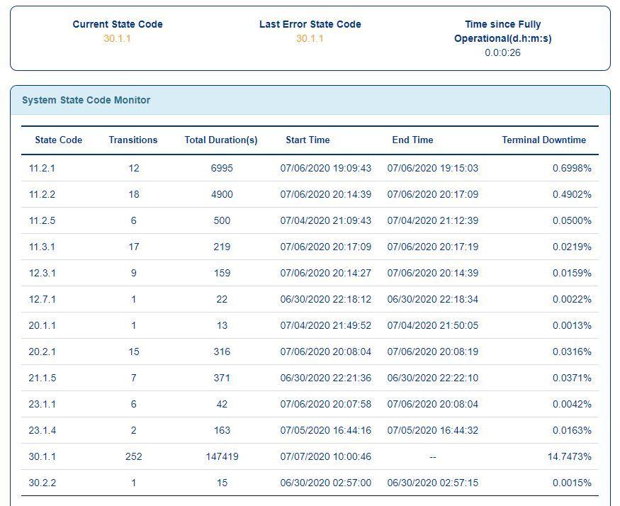 state code monitor 7-7 5 am.JPG