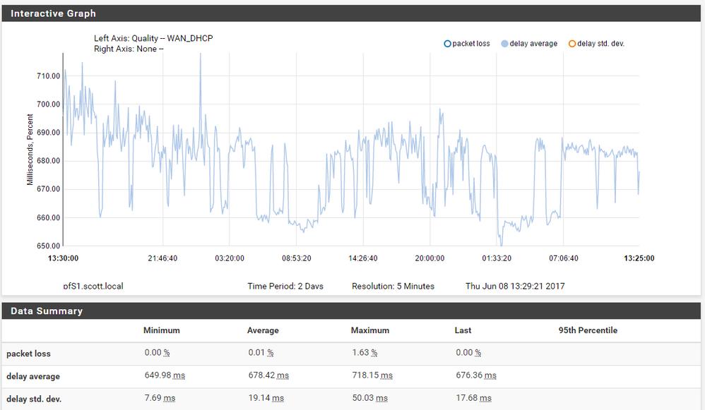 48 hour latency readings