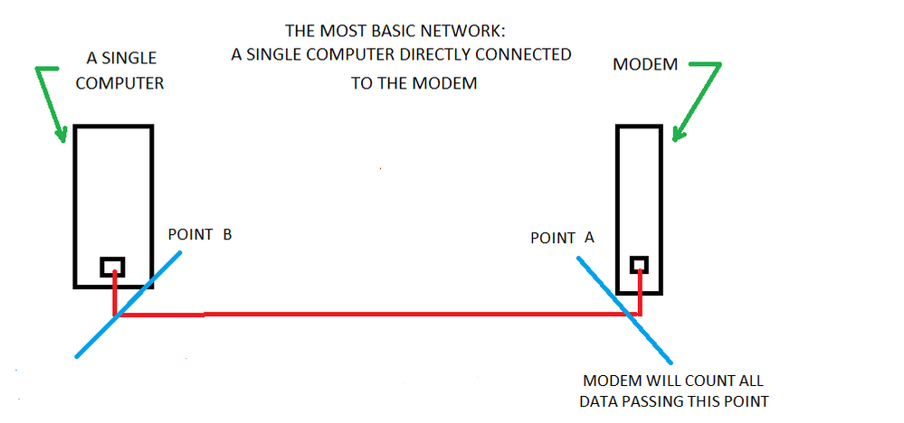 9 Networks Points A and B.png
