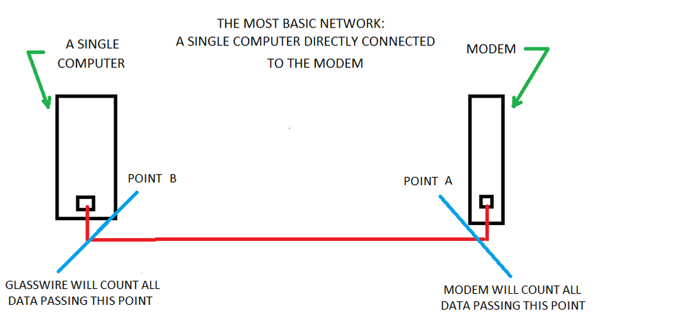 10 Networks Points A and B.png