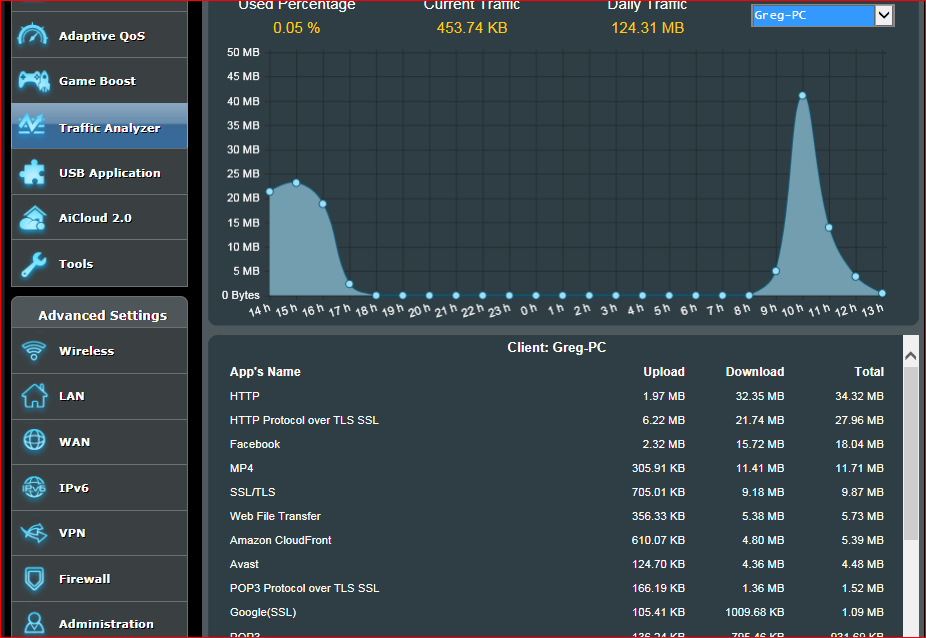 Traffic Statistics hour by device snip.PNG