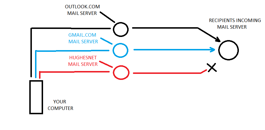 Blocked Mail.png