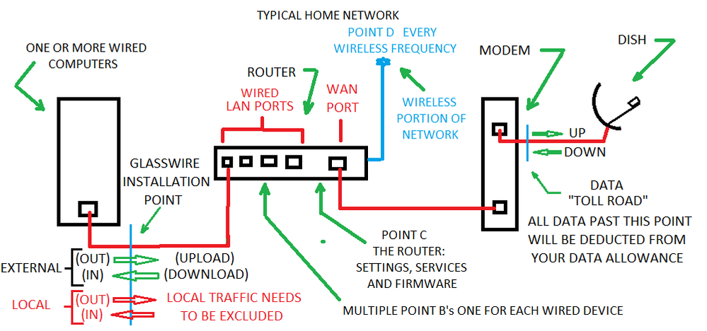 13 Typical Home Network.png